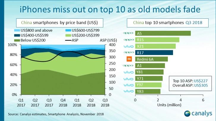 smartphone più venduti 2018 cina