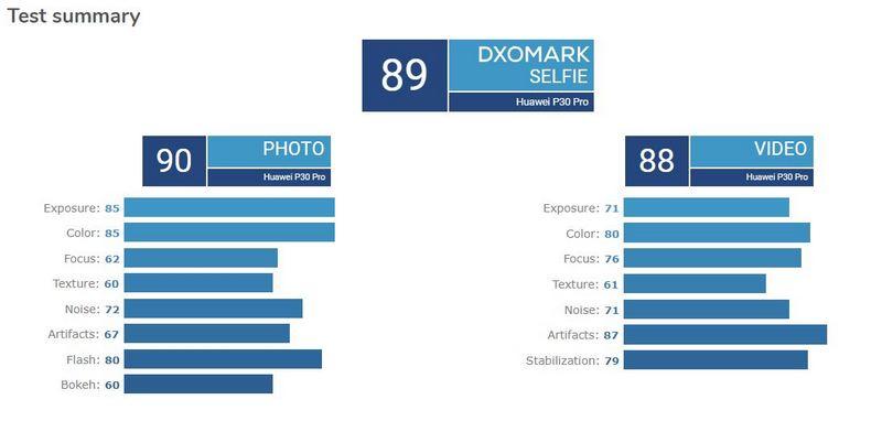huawei p30 pro selfie dxomark