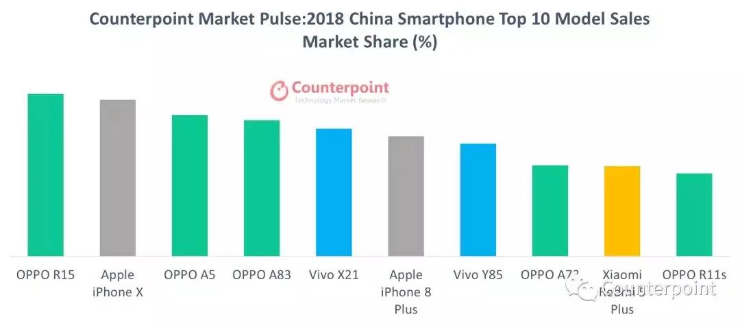 oppo best-seller smartphone china 2018