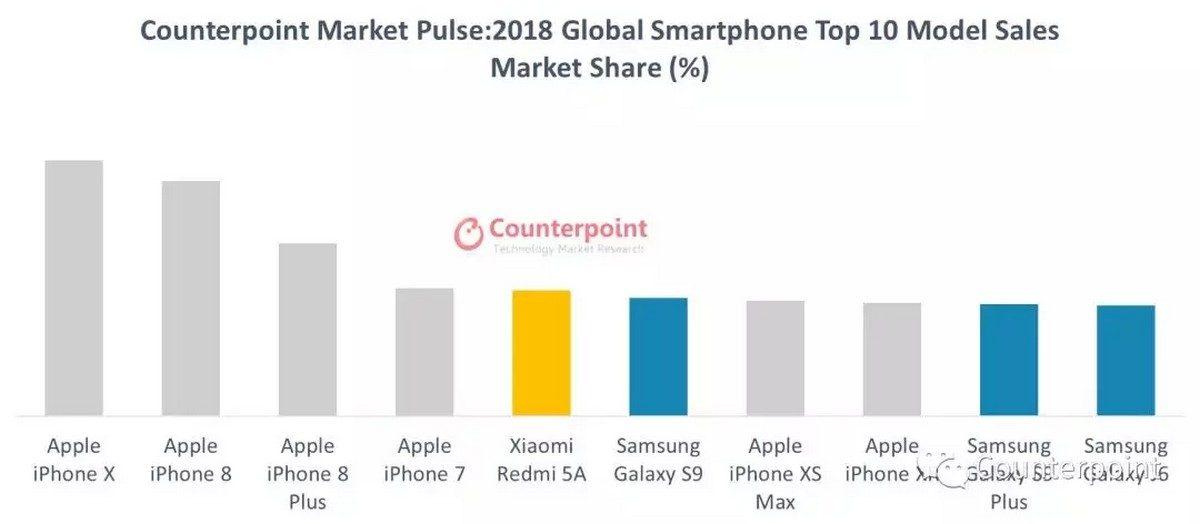 smartphones mais vendidos 2018