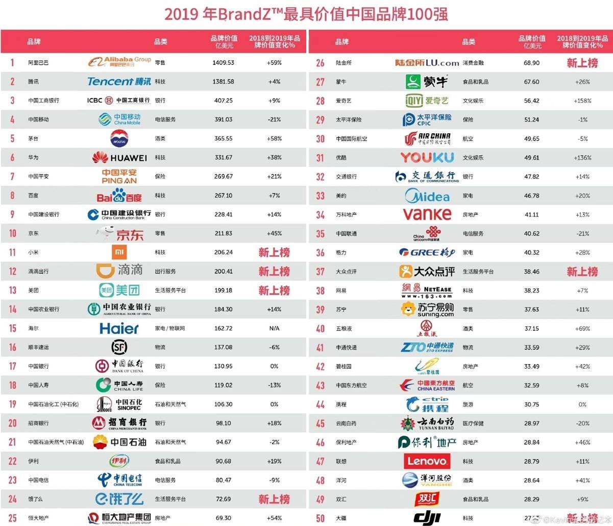 Ranking Unternehmen mehr Wert China