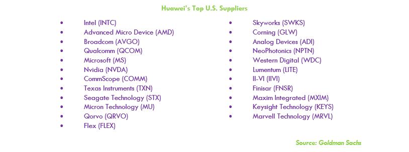 Huawei Ban American Companies