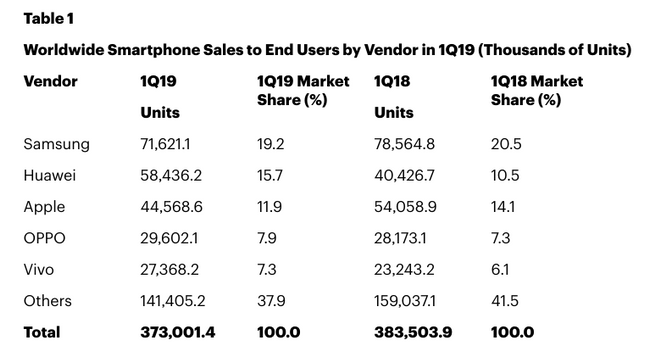 gartner smartphone market