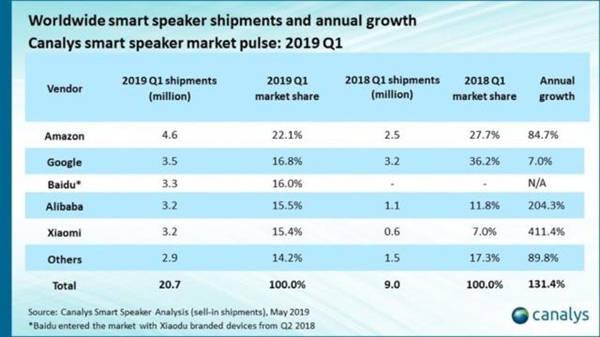 xiaomi smart speaker vendite