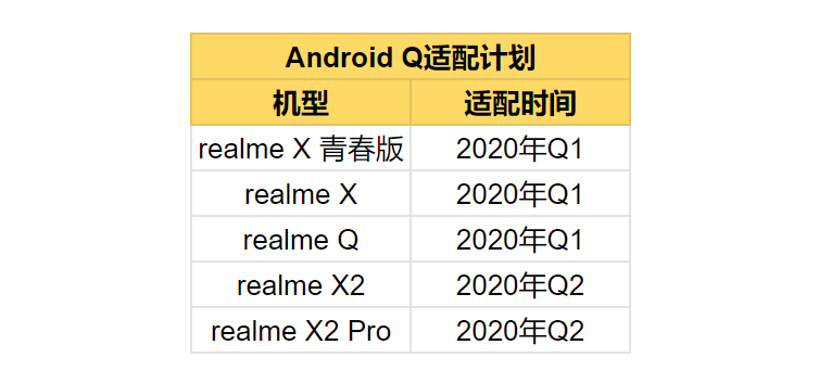 Realme Android 10路线图