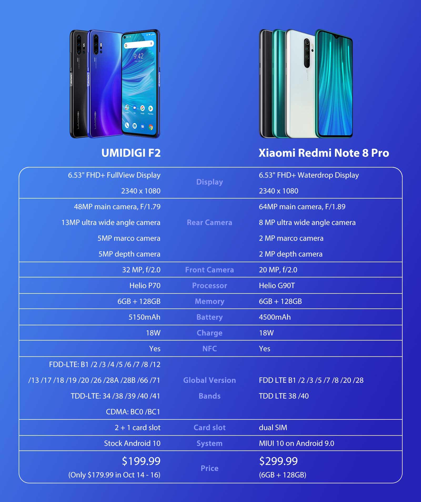 umidigi-f2-promoção-Xiaomi-redmi-notar-8