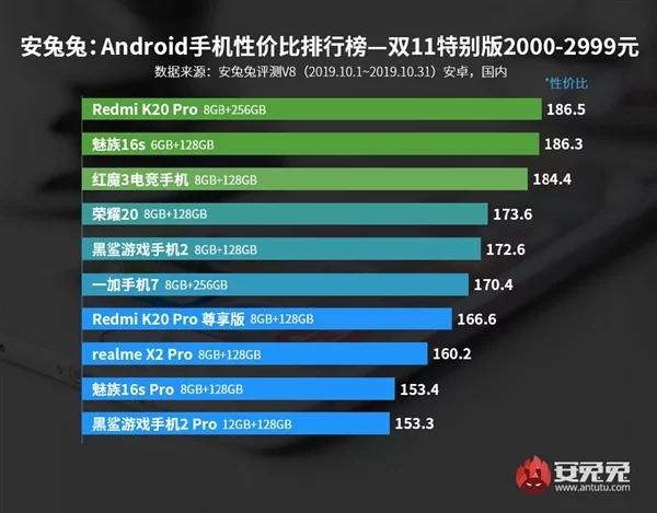 Antutu smartphones mais vendidos