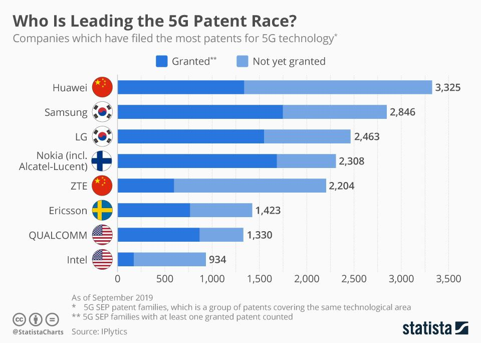 patentes huawei 5g