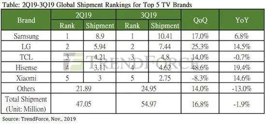 xiaomi smart tv vendite
