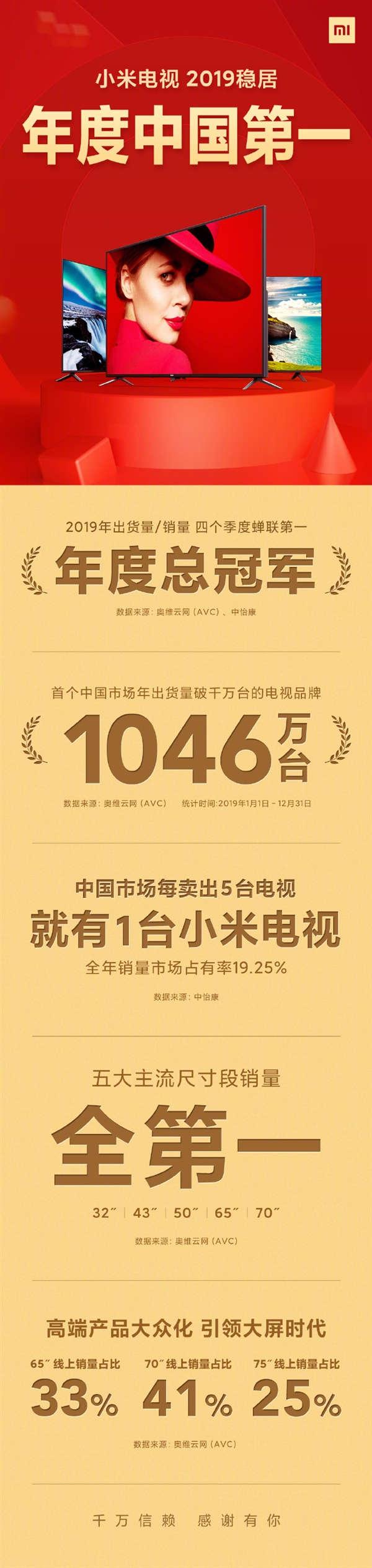 xiaomi mi tv record 2019