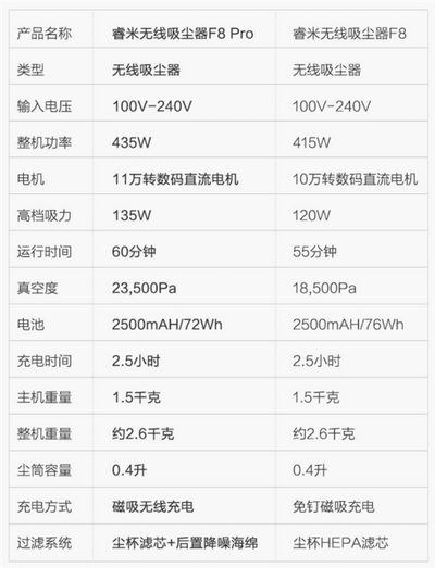 Xiaomi Roidmi F8 Pro