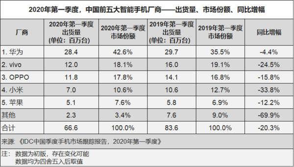 vendas de smartphones china q1 2020