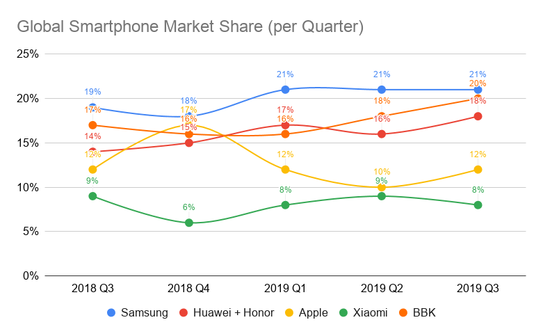 global smartphone sales
