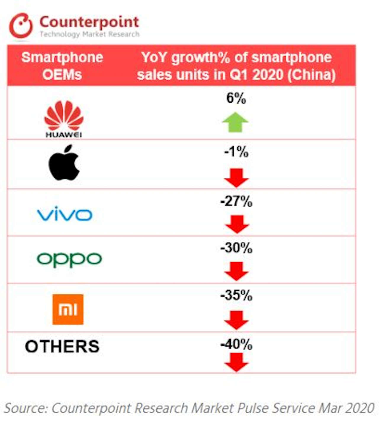 vendite smartphone mondo q1 2020