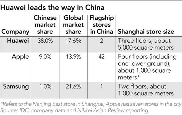 huawei nuovo flagship store shanghai 2