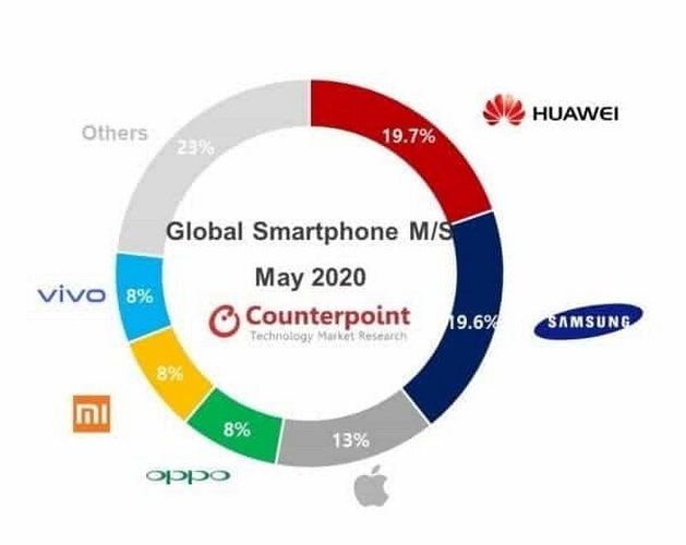 huawei world's first smartphone company in may