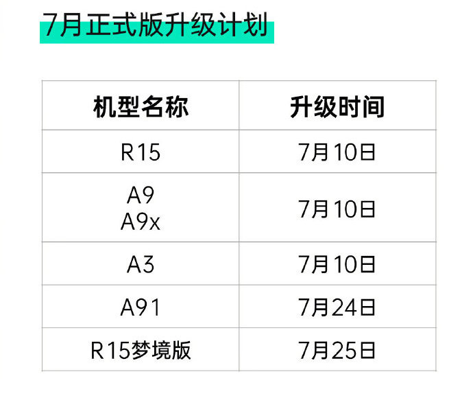 oppo coloros 7 roadmap update china