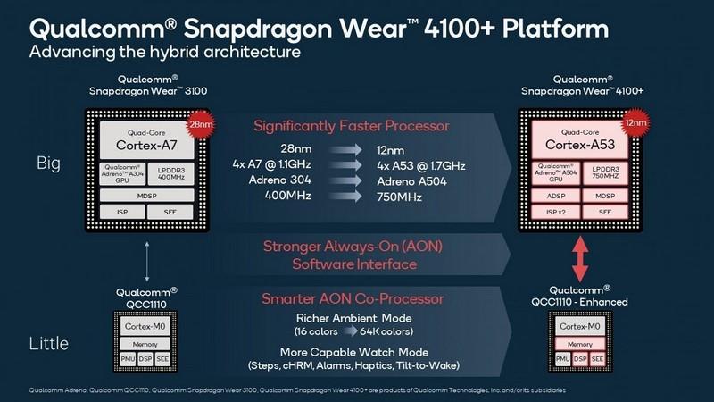 Qualcomm Snapdragon Nosić 4100
