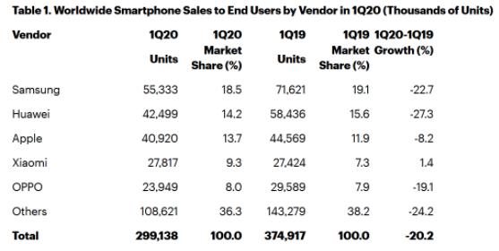 Xiaomi, OPPO e Huawei Q1
