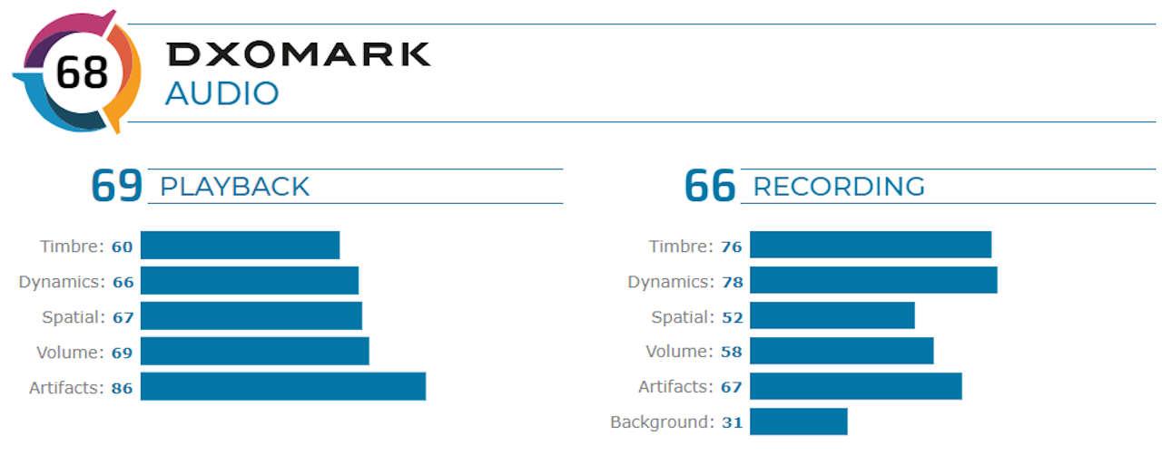 oneplus 8 dxomark audio