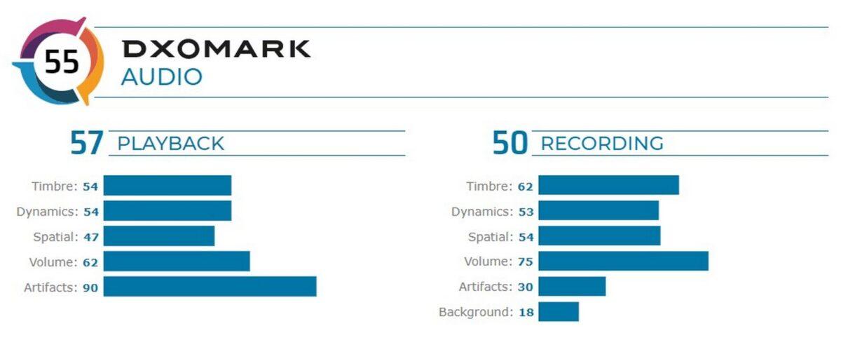 Black Shark 3 Pro DxOMark audio