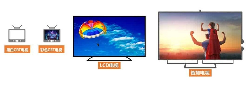 huawei hisilicon chipset tv non smart