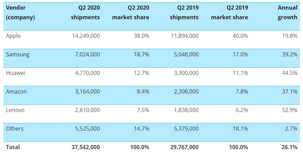 ventes de tablettes q2 2020