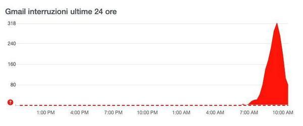 google down problemi gmail google drive 20 agosto 2