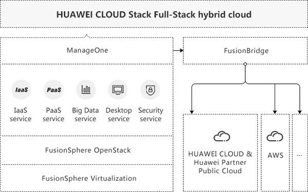 Huawei ecosistema de código abierto 2