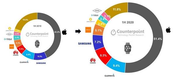 huawei terzo produttore smartwatch mondo h1 2020