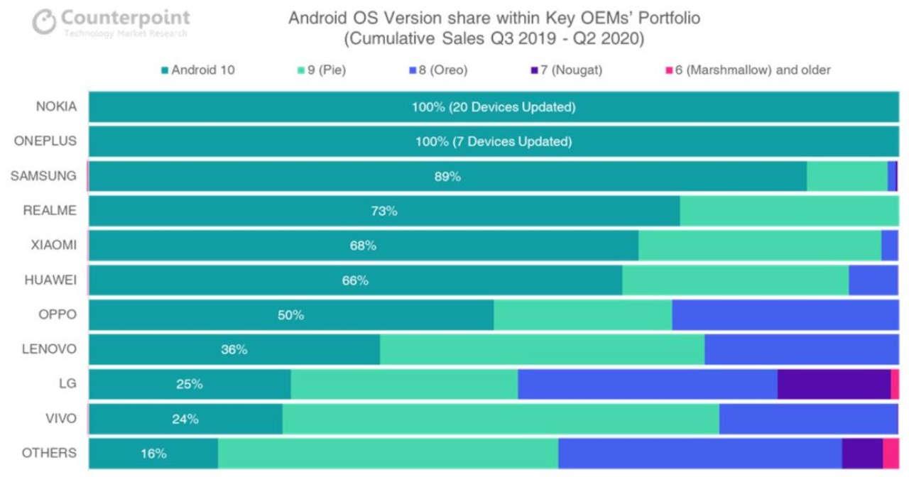 classifica aggiornamenti android