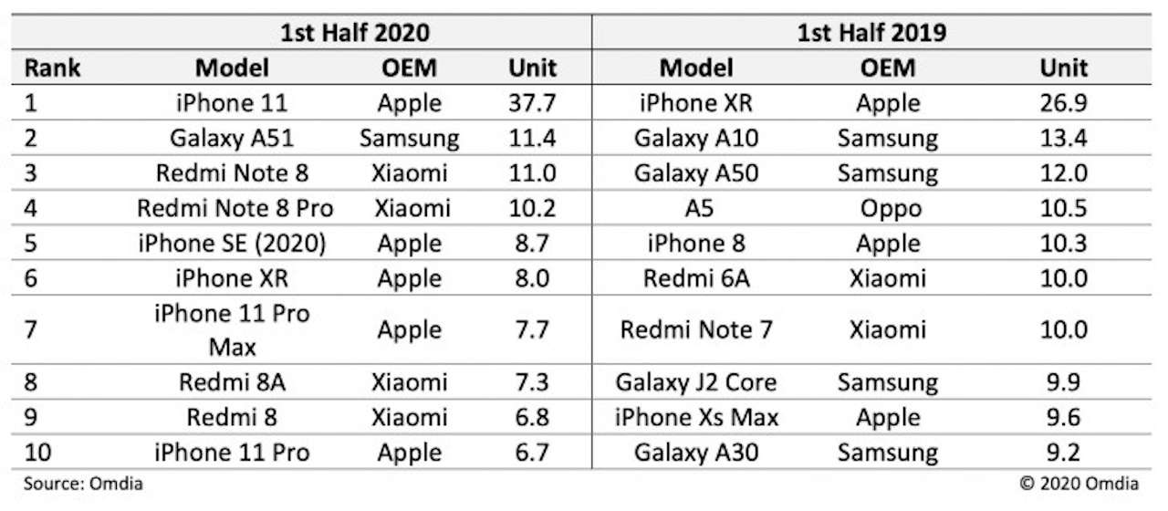 vendite smartphone 2020 2019