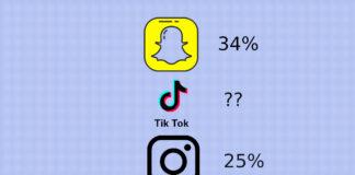 tiktok seconda app social preferita usa instagram snapchat