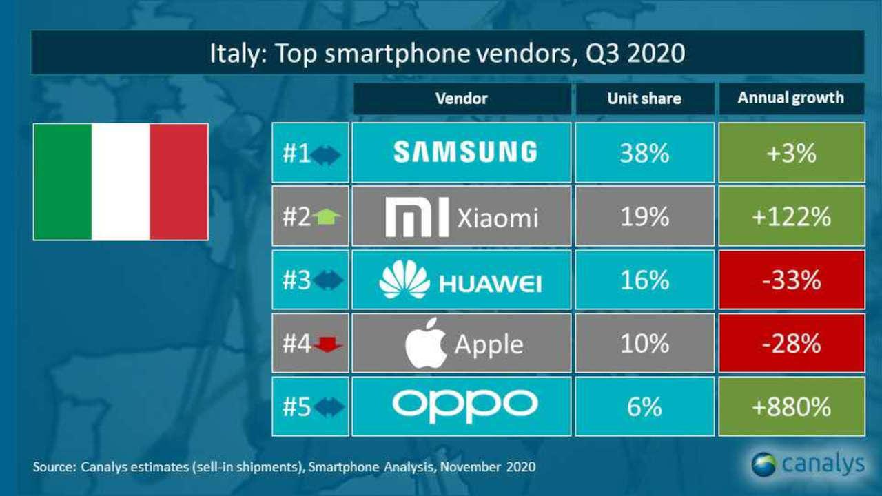 vendite italia q3 2020