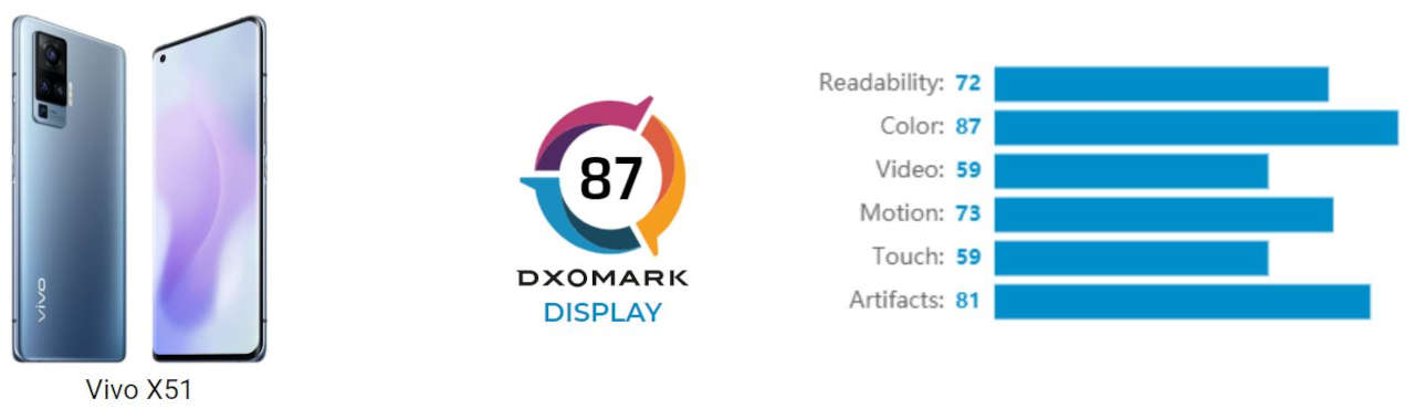 vivo x51 dxomark display