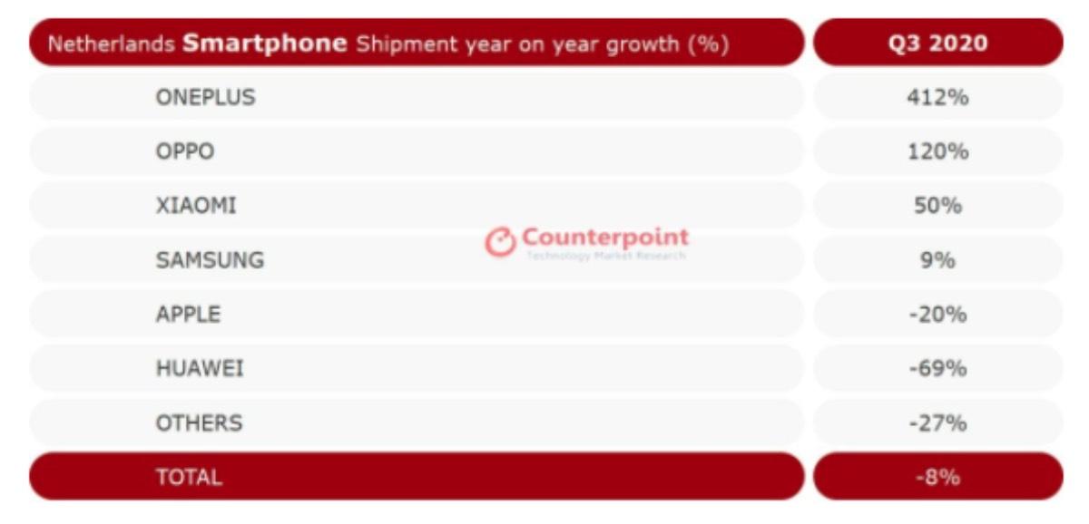 OnePlus Nord vendite Nord Europa Paesi Bassi Finlandia Danimarca