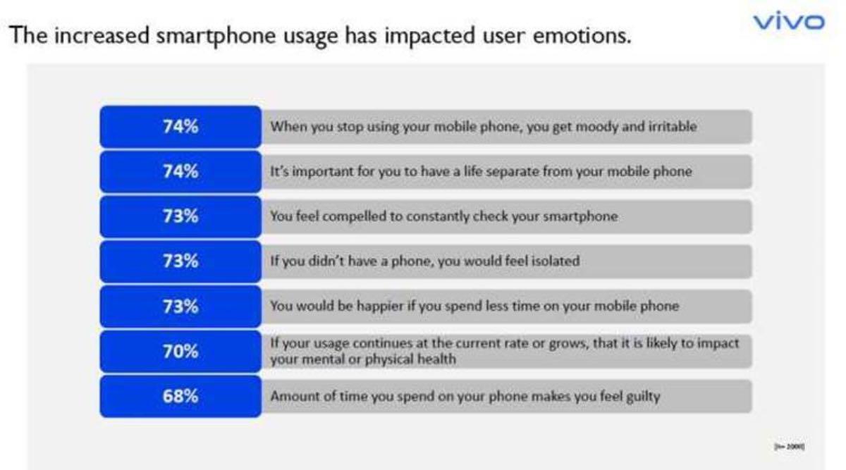 vivo uso smartphone 2020