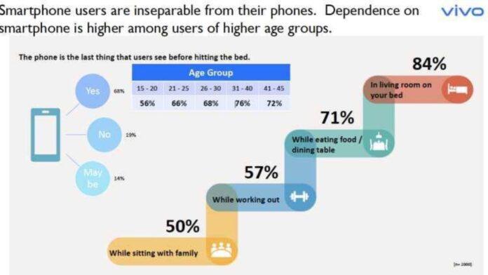 vivo utilizzo smartphone dipendenza
