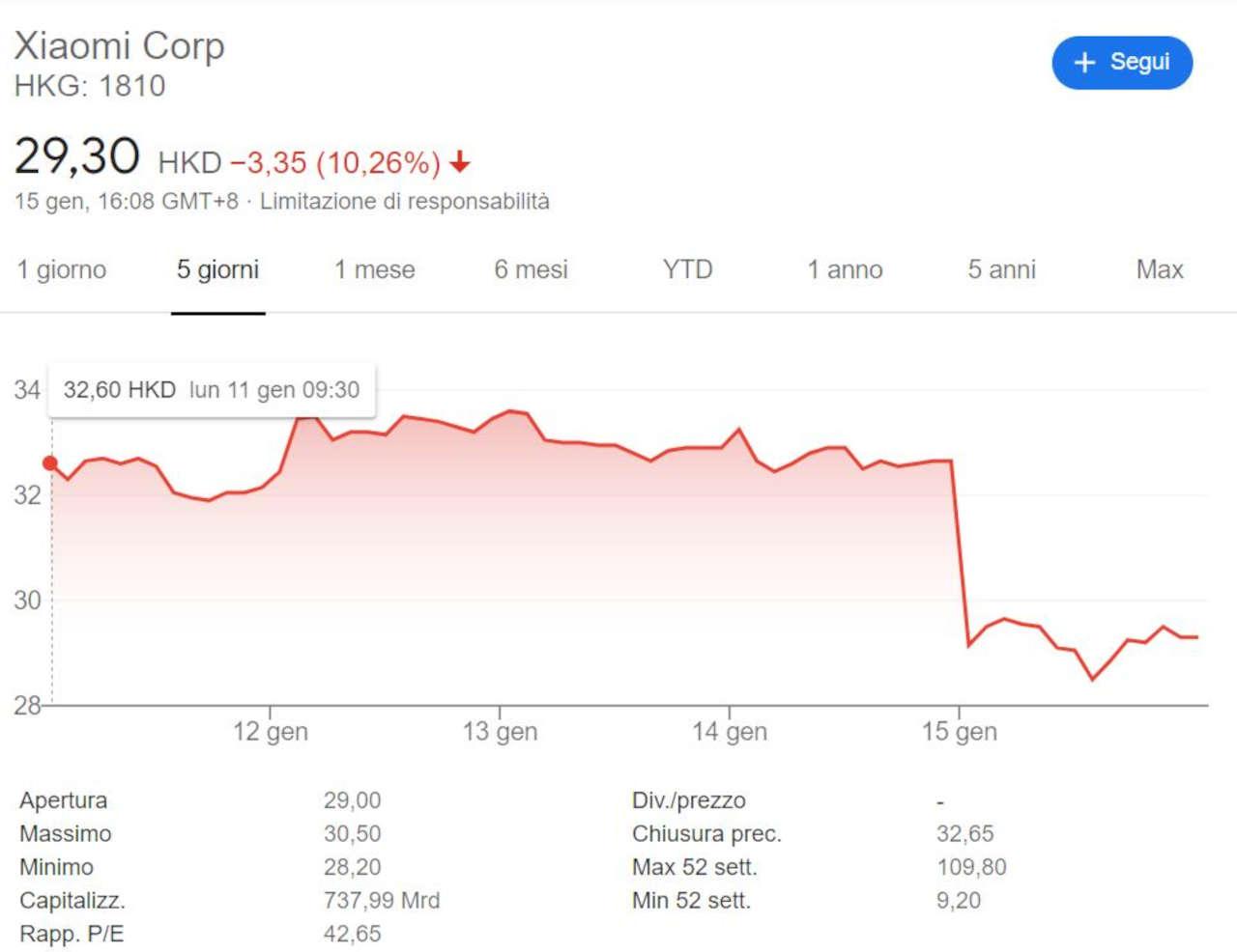 Aktienkurs Xiaomi