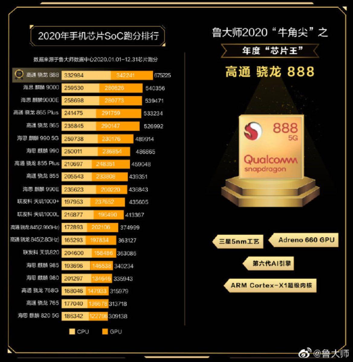 snapdragon 888 benchmark master lu