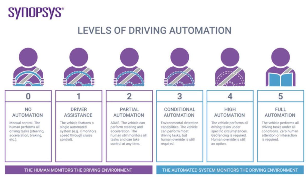 huawei hi auto guida autonoma livelli