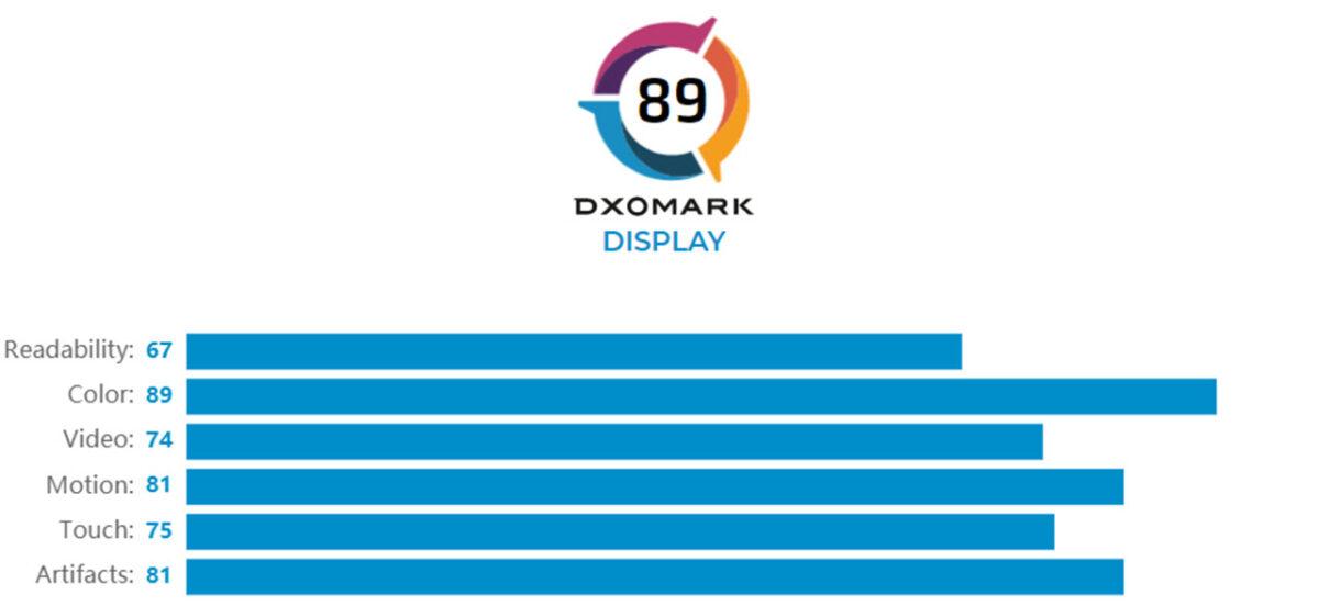 tcl 20 pro 5g dxomark