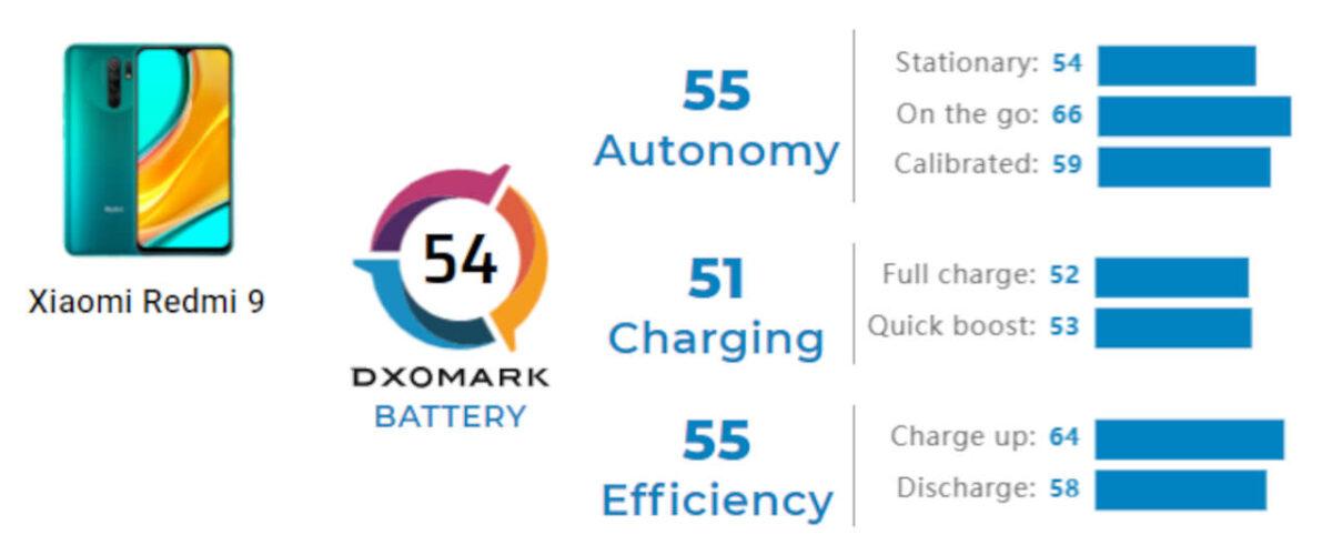 redmi 9 dxomark batteria