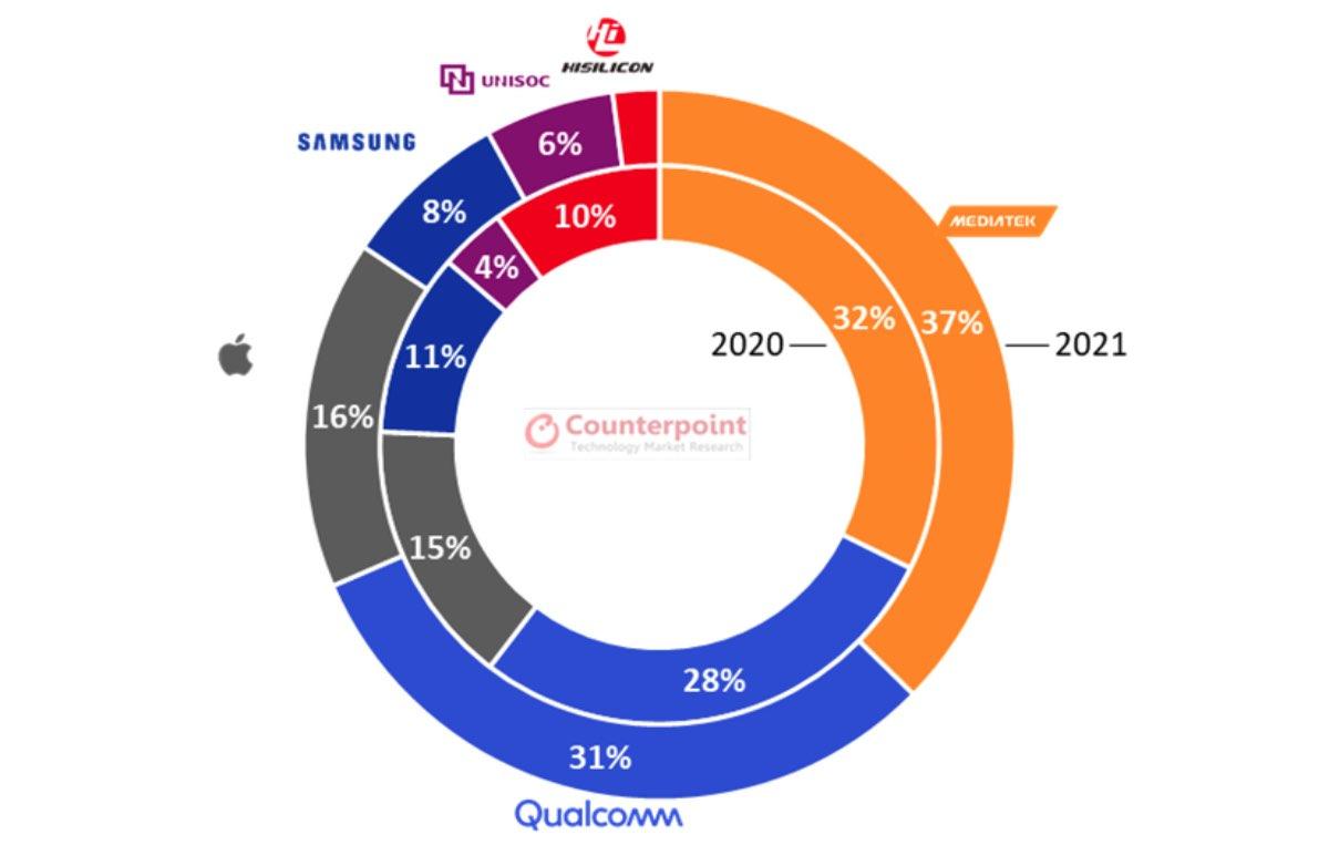 mediatek classifica distribuzione chipset 2021 2
