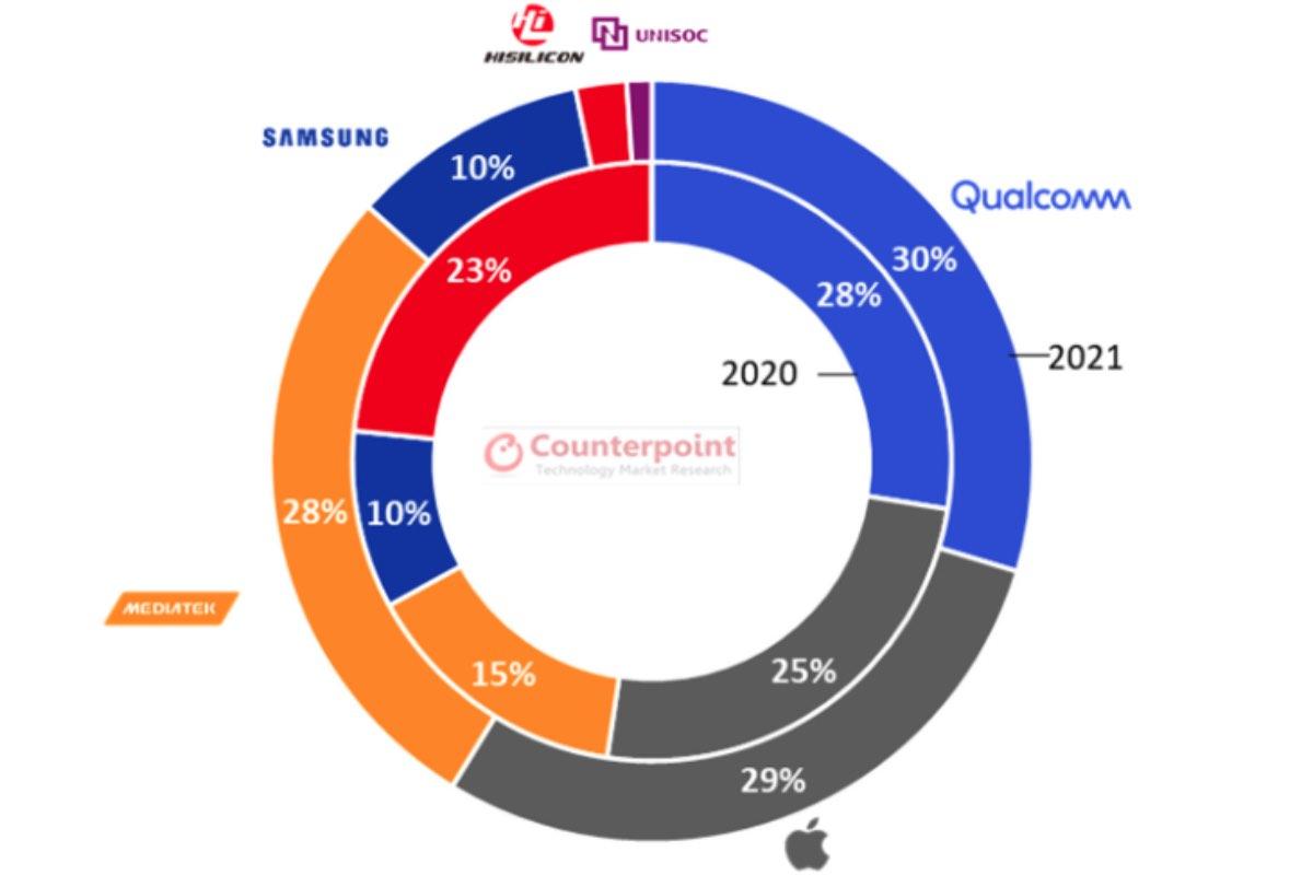 mediatek classifica distribuzione chipset 2021 3