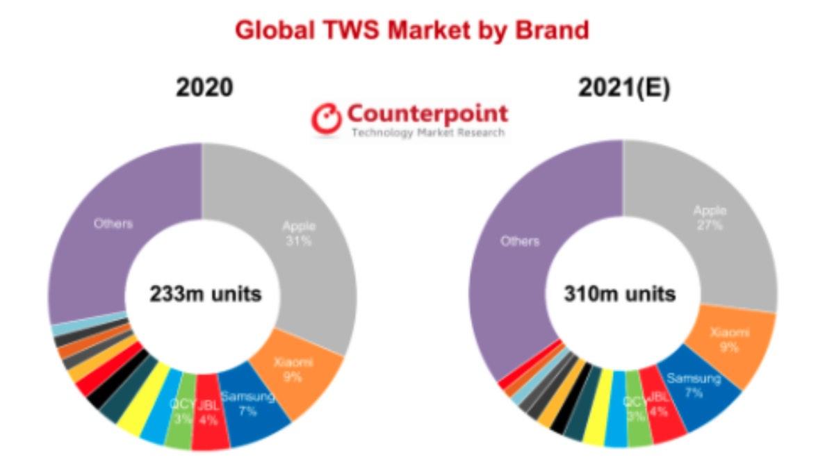 vendite ricavi mercato auricolari tws xiaomi 2021 2