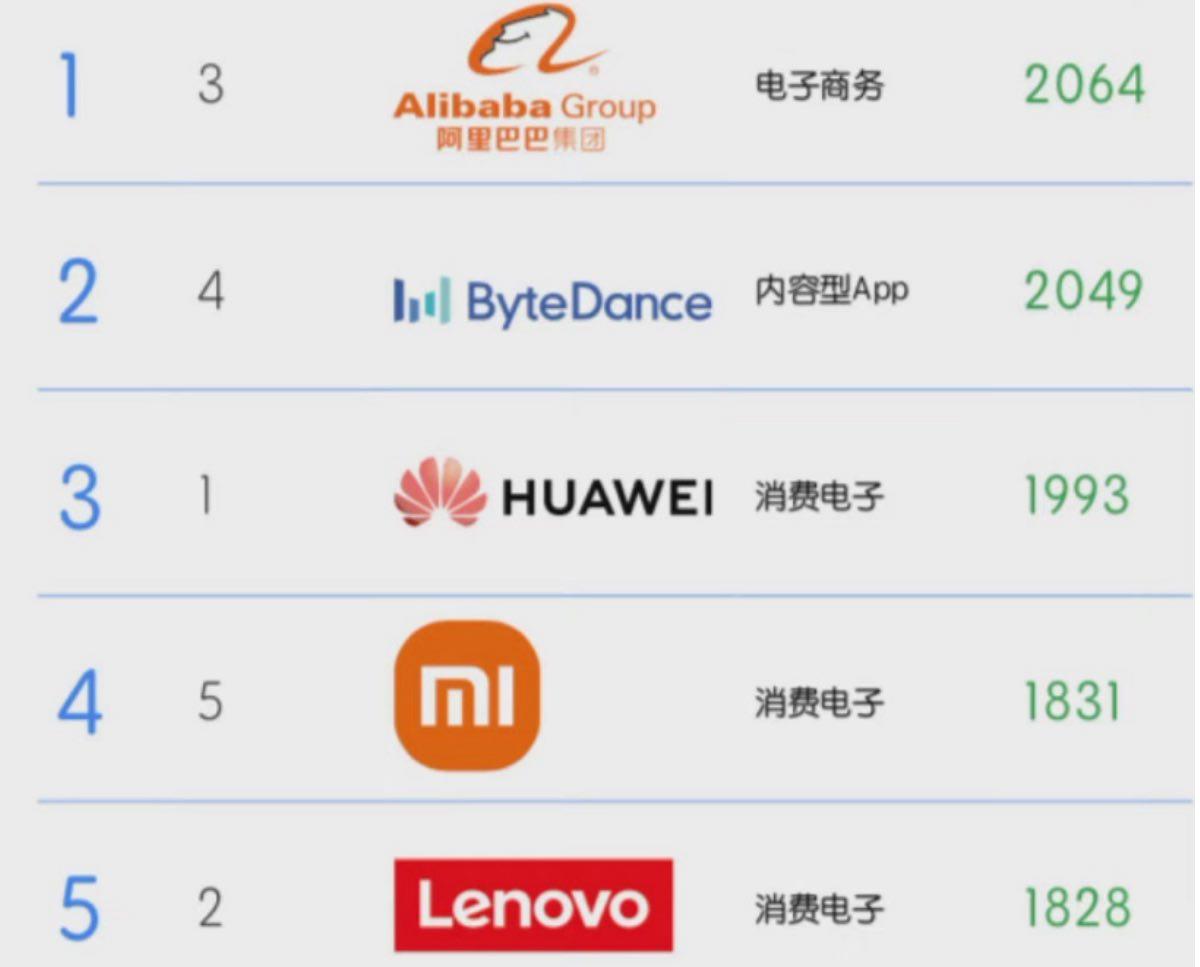 xiaomi top 50 migliorin brand cinesi mondo kantar brandz