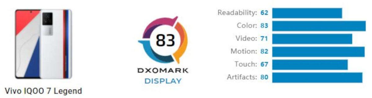 iqoo 7 dxomark display