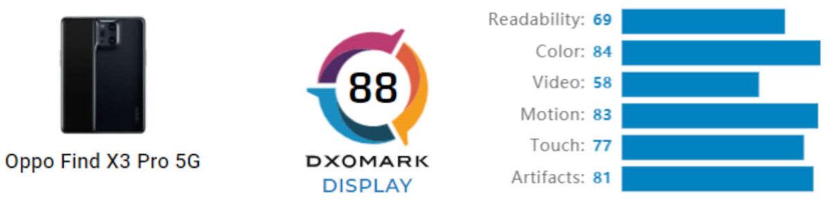 oppo find x3 pro dxomark display