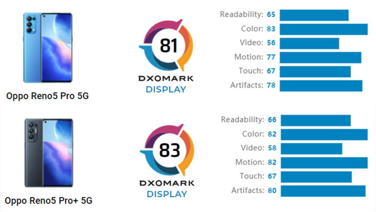 oppo reno 5 pro plus dxomark display